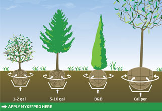 MYKE PRO Landscape Application